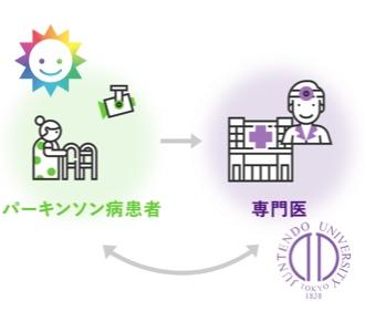 順天堂大学☓株式会社サンウェルズ「ICT制御に基づく在宅医療開発講座」を開始