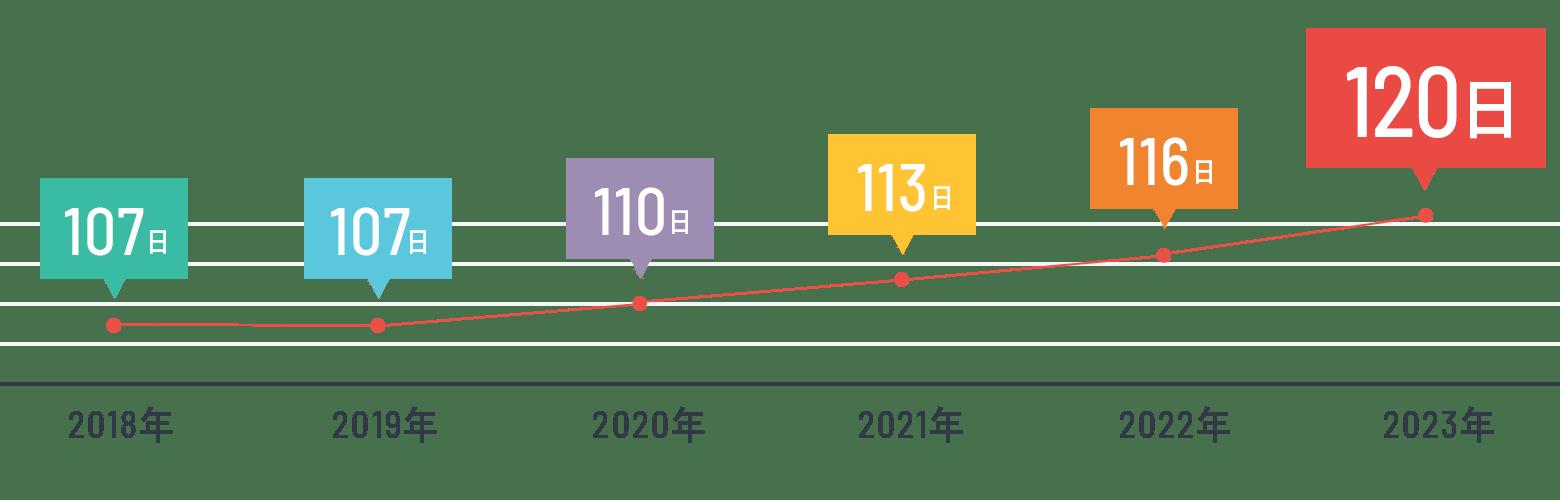 年間公休数グラフ